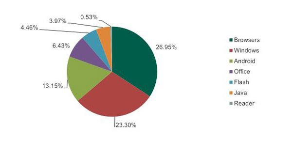 Am häufigsten werden Browser, Windows, Android und Microsoft Office von Exploits attackiert  (Bild: Kaspersky Lab).