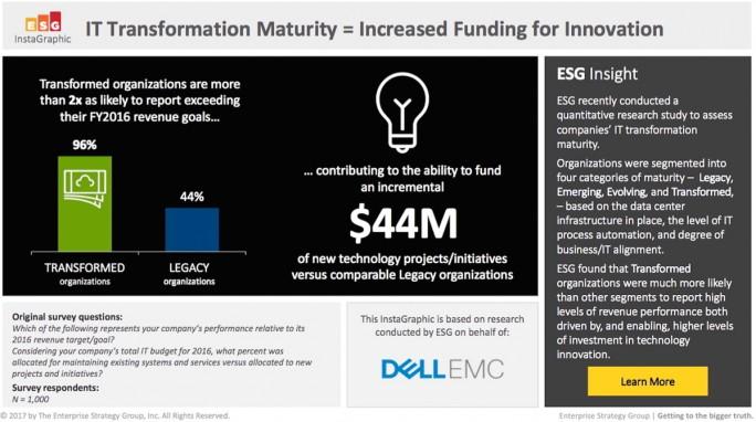 Die Gruppe der transformierten Unternehmen übertraf 2016 fast komplett ihre Umsatzziele – mehr als doppelt so oft wie die am wenigsten reifen Unternehmen. (Quelle: Dell EMC, April 2017)