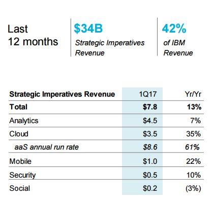 IBM verzeichnet in den neuen strategischen Bereichen Wachstum. (Bild: IBM)