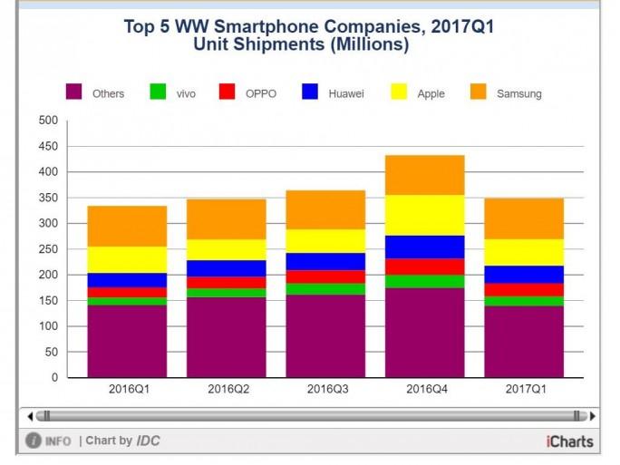 Samsung hat den Smartphonemarkt im ersten Quartal mit einem Marktanteil von fast 23 Prozent dominiert (Bild: IDC).
