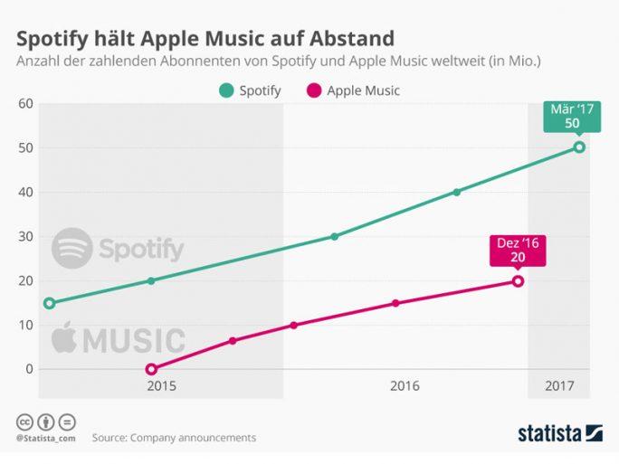 """Spotify hält Apple Music mit 30 Millionen mehr zahlenden Kunden auf Abstand  (Bild: <a href=""""https://de.statista.com/infografik/8410/spotify-und-apple-music-abonnenten/"""" target=_extern"""">Statista</a>)"""
