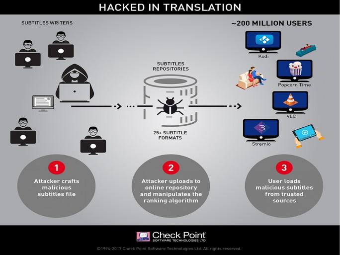 Check Point: Untertitelfunktion beliebter Mediaplayer als Einfallstor für Schadcode (Bild: Check Point).