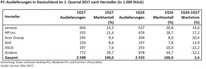 Gartner: PC-Markt 2017/Q1 (Tabelle: Gartner)