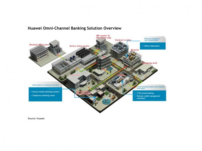 Huawei Omni-Channel Banking Solution Overview (Bild Huawei)