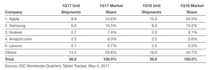 IDC: Tablet-Markt sinkt zum zehnten Mal in Folge (Tabelle: IDC)