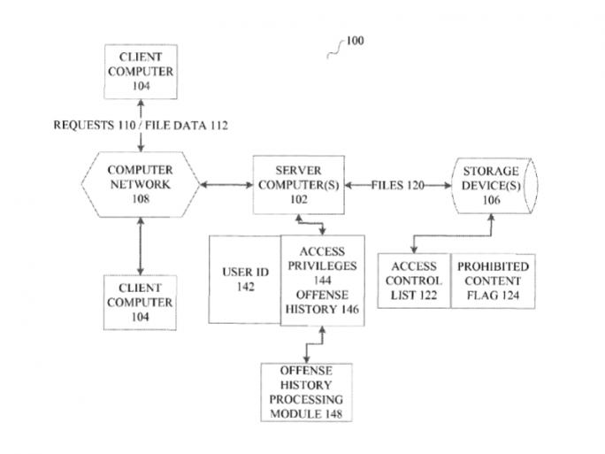 Aufgehobene Zugriffsrechte nach wiederholten Verstößen (Bild: Microsoft / USPTO)