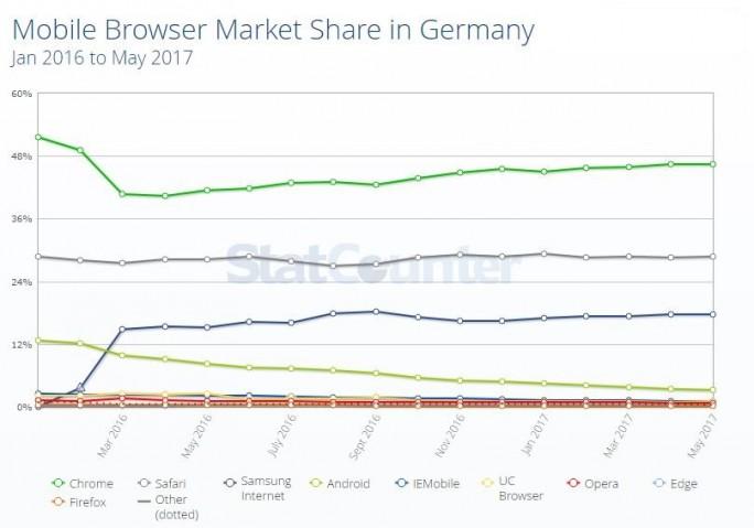 Mobile Browser: Samsung Internet erreicht Rang 3 in