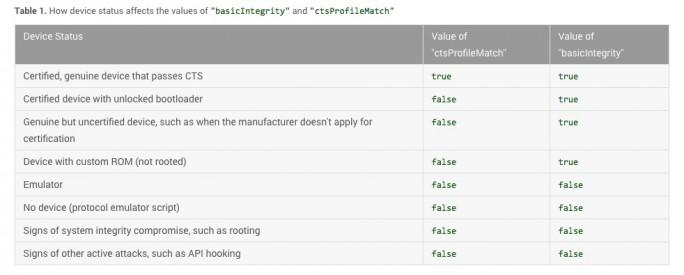 SafetyNet-Attestation-API (Tabelle: Google)