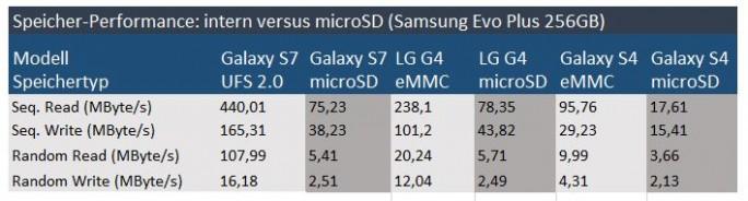 Samsung EVO Plus 256GB 2017: Performance (Tabelle: ZDNet.de)