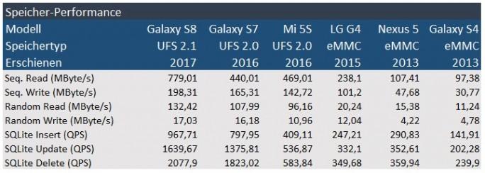 Speicherperformance von Smartphones: UFS 2.1, UFS 2.0 und eMMC (Grafik: ZDNet.de)