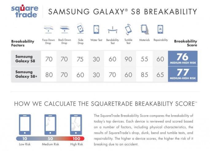 Square Trade: Galaxy S8 erreicht ein Mittel-Hohes-Risiko in Sachen Zerbrechlichkeit (Bild: Square Trade)