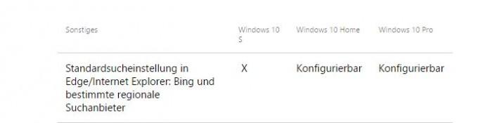 Windows 10 S: Suchmaschine kann nicht geändert werden (Screenshot: ZDNet.de)