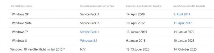 Windows-Support-Ende (Screenshot: ZDNet.de)