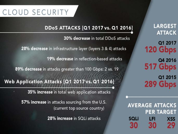 DDoS-Attacken rückläufig - Angriffe auf Webanwendungen nehmen zu (Bild: Akamai)