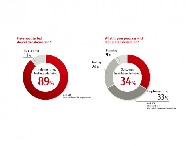 Fujitsu Global Digital Transformation Survey (Bild: Fujitsu)