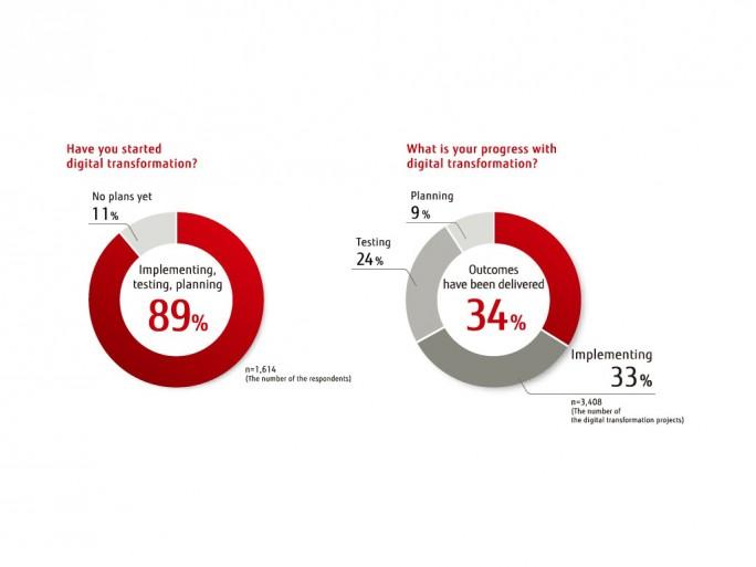 Fujitsu Global Digital Transformation Survey (Bild: Fujitsu)