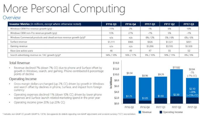 Microsoft-Quartalszahlen: Surface-Umsatz (Bild: Microsoft)