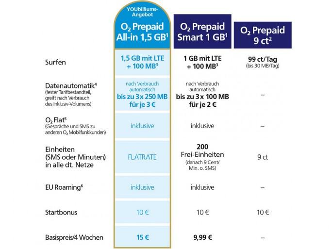 Telefonica bietet Tarif O2 Prepaid All-in 15 zum 15-jährigen Markenjubiläum (Bild: Telefonica)