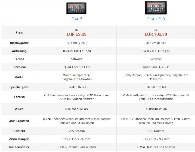 Vergleich Amazon Fire 7 und Fire HD 8 (Screenshot: ZDNet.de)