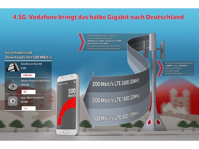 Vodafone beschleunigt LTE-Netz auf 500 MBit: Düsseldorf macht den Anfang (Bild: Vodafone).