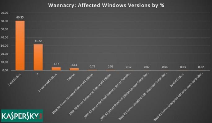 Verteilung der WannaCry-Infektionen (Bild: Kaspersky Lab)