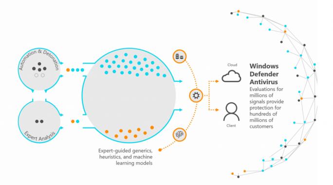 Windows Defender Antivirus verarbeitet Signale zusätzlich in der Cloud (Bild: Microsoft).