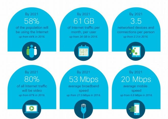 Cisco-Prognosen für den weltweiten IP-Traffic in im Jahr 2021 (Grafik: Cisco)