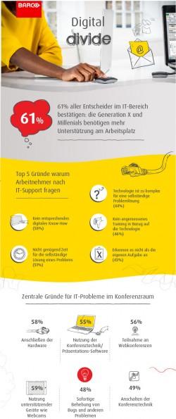 Im Vergleich zu anderen Ländern sehen deutsche Befragte (61 %) die Schuld für technische Schwierigkeiten im Konferenzraum maßgeblich bei den Mitarbeitern selbst (Bild: Barco).
