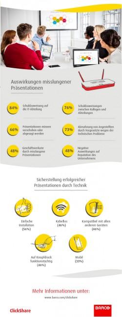 Die Technikprobleme stören aber nicht nur den Ablauf von Meetings, sondern haben zugleich enorme Auswirkungen auf die Produktivität des gesamten Unternehmens (Bild: Barco).