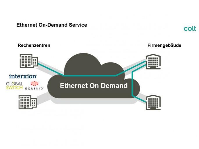 Niederlassungen können sich mit Ethernet on Demand mit Rechenzentren oder anderen Firmengebäuden verbinden (Bild: Colt Technology Services)