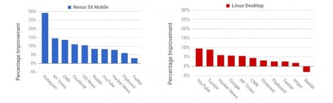 Chrome: Performance steigt auf Mobilgeräten stärker als mti Desktops (Bild: Google)