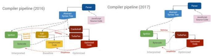 Google Chrome: Pipeline-Optimierung sorgt für mehr Performance (Bild: Google)