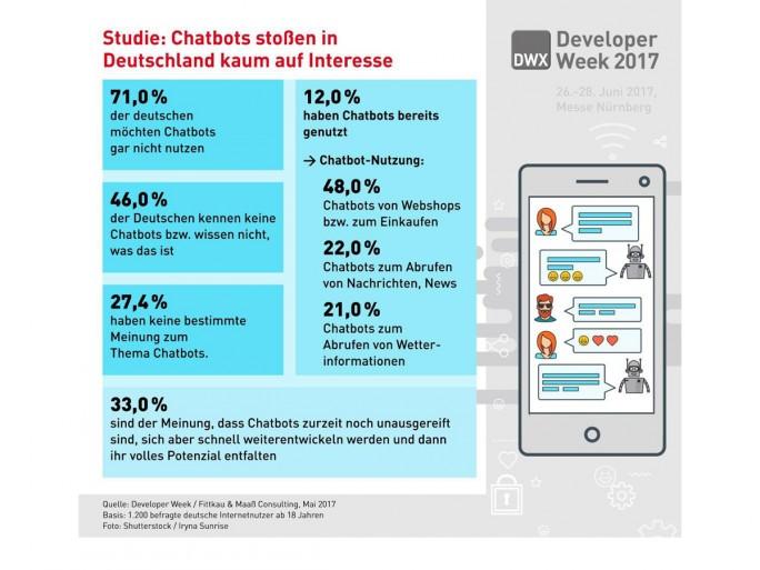 Studie: Chatbots stoßen in Deutschland kaum auf Interesse (Bild: Developer Week).