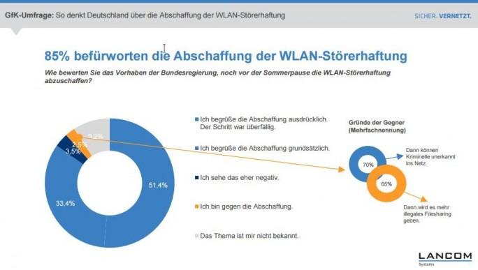 Lancom Systems: Die Abschaffung der WLAN-Störerhaftung erfreut sich großer Zustimmung (Bild: Lancom Systems).