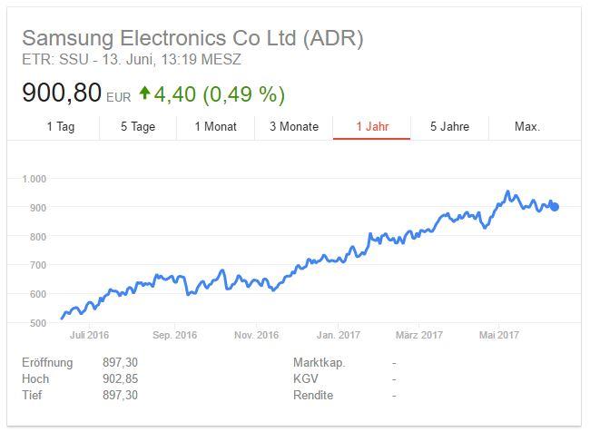 Samsung-Aktie: Juni 2017 (Screenshot: ZDNet.de)