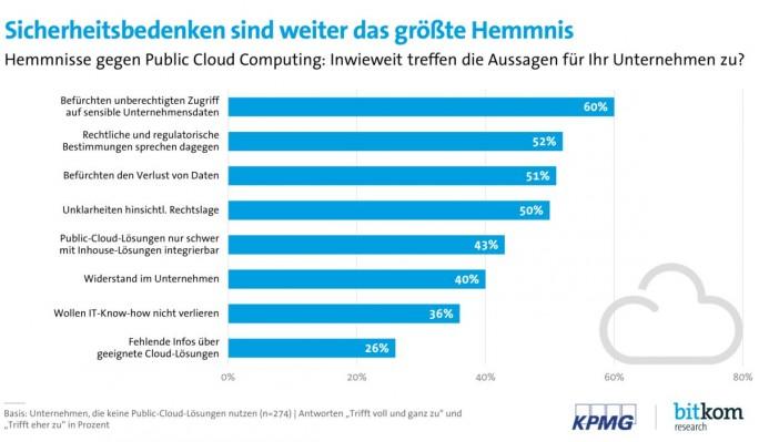 Sicherheitsbedenken deutscher Unternehmen in Bezug auf Cloud Computing (Grafik: KPMG/Bitkom)