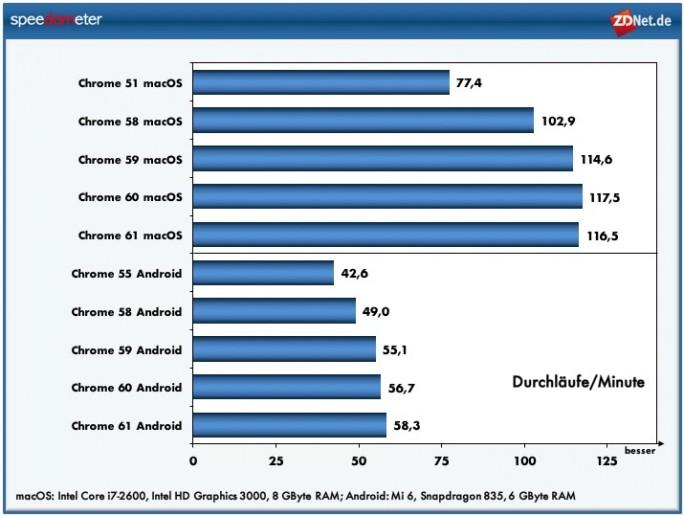 Google beschleunigt Chrome (Grafik: ZDNet.de)