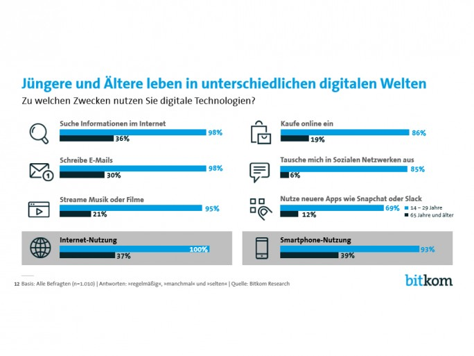 Bitkom-Studie Digitale Transformation (Screenshot: ZDNet.de)