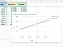 Google Tabellen: Maschinelles Lernen erleichtert Datenvisualisierung