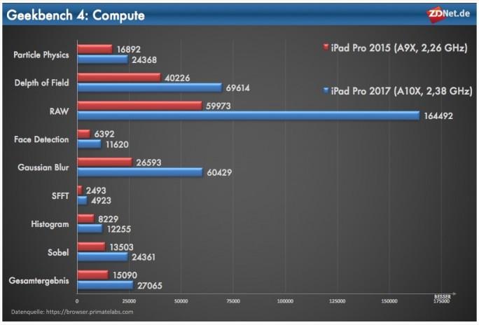 iPad Pro 2017: Geekbench-Compute (Grafik: ZDNet.de)