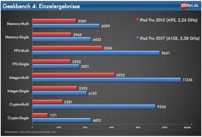 iPad Pro 2017: Geekbench-Einzelgebnisse (Grafik: ZDNet.de)