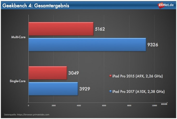 iPad Pro 2017: Geekbench-Gesamtergebnis (Grafik: ZDNet.de)