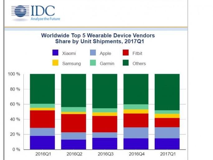 Fitbit ist in IDCs Statistik vom ersten auf den dritten Platz abgerutscht (Bild: IDC).