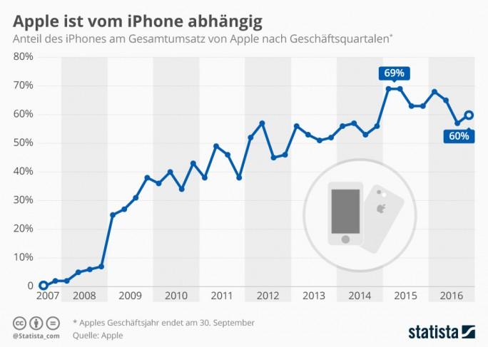 """Abhängigkeit vom iPhone (Grafik: <a href=""""https://de.statista.com/infografik/7476/anteil-des-iphones-am-apple-gesamtumsatz/?utm_source=zdnet"""" target=""""_blank"""">Statista</a>)"""