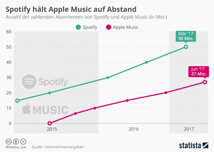 "Zahlende Abonnenten: Spotify liegt klar vor Apple (Grafik: <a href=""https://de.statista.com/infografik/8410/spotify-und-apple-music-abonnenten/"" target=""_blank"">Statista)."