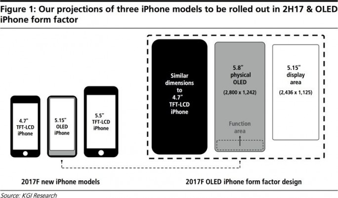 iPhone 8 (Bild: KGI Research)
