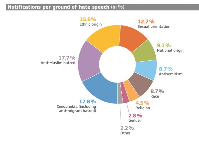 Gründe für Meldungen über Hass-Postings (Bild: EU)