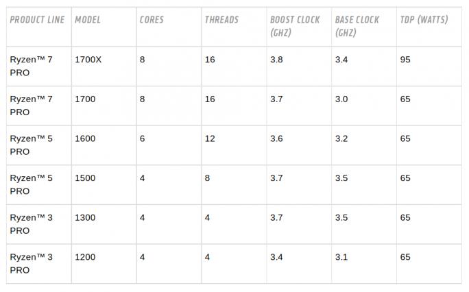 (Tabelle: AMD)