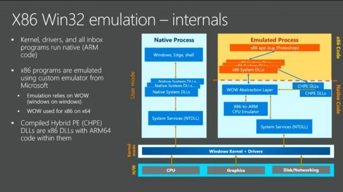 x86-Emulation für die ARM-Architektur (Bild: Microsoft)