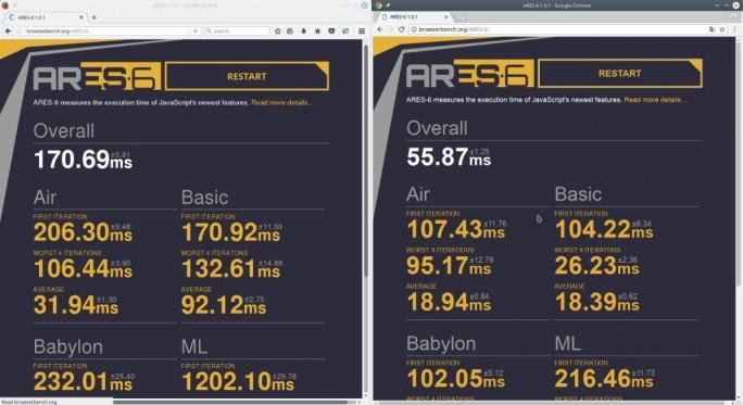 Firefox 55: ARES-Benchmark (Bild: ZDNet.de)